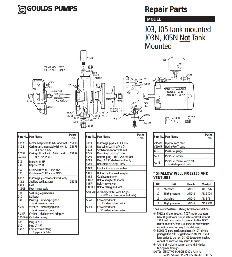 goulds pump parts manual